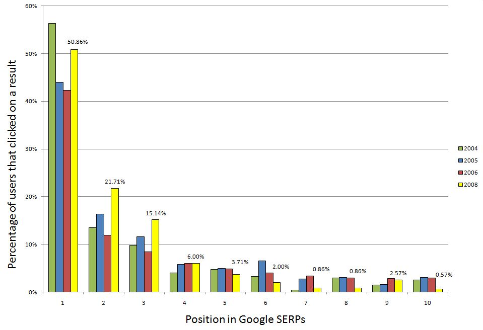 Image Google CTR vs Ranking SEO Scientist