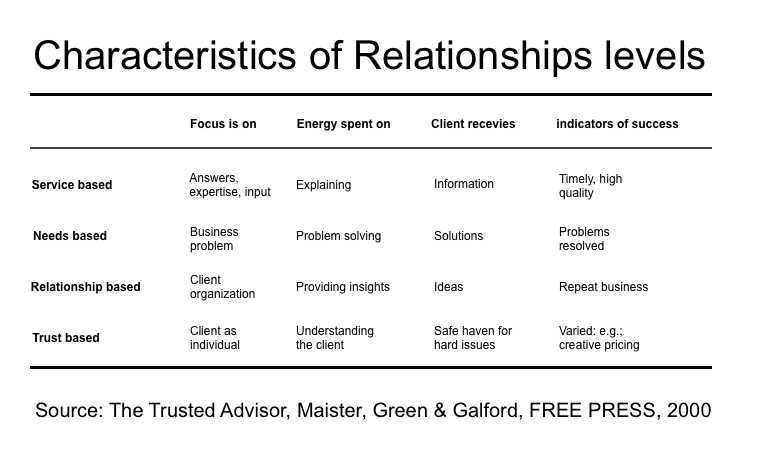 Characteristics of Relationships levels - The Trusted advisor - Graph