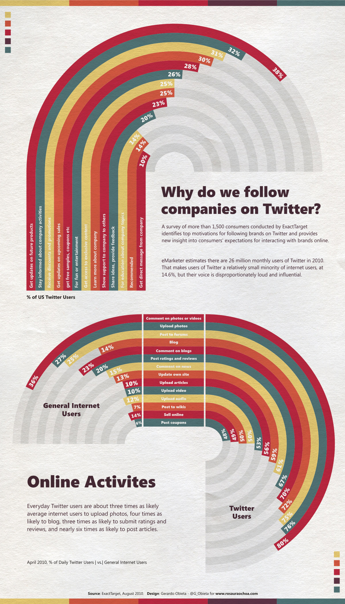 Why People Follow Companies on Twitter Infographic