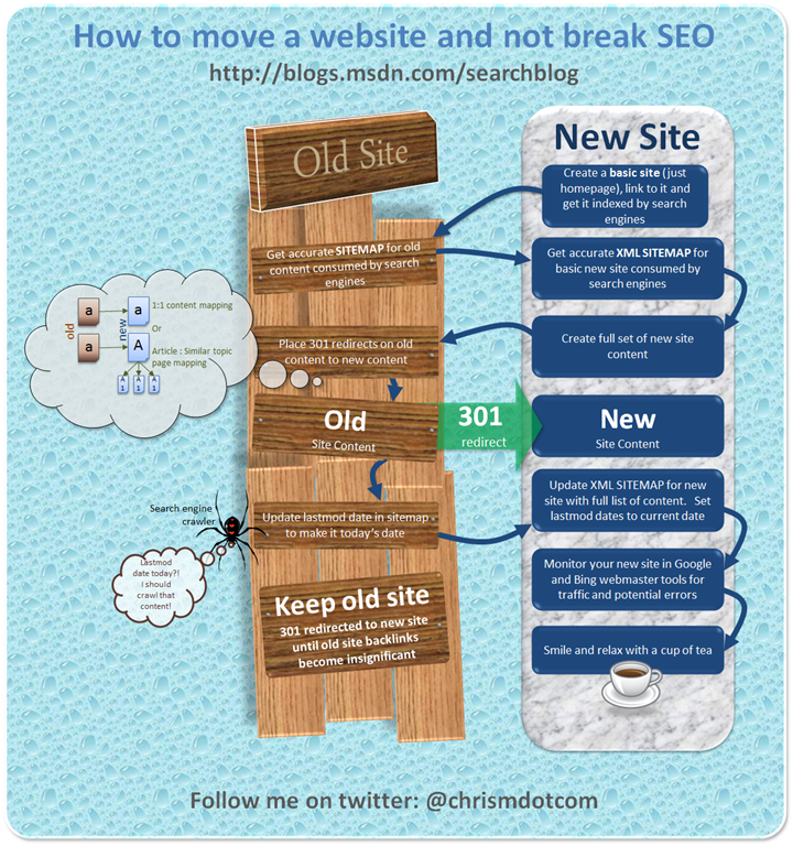 Infographic on how to move a website without breaking SEO