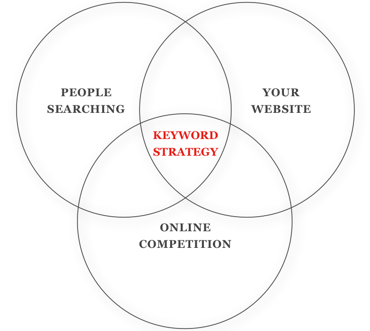The 3 circles of keyword strategy