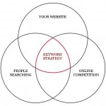 Keyword Strategy diagram of 3 circles Website, People, Competition