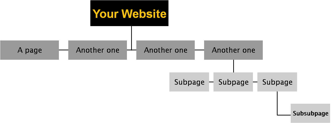 Website structure optimising static pages for SEO