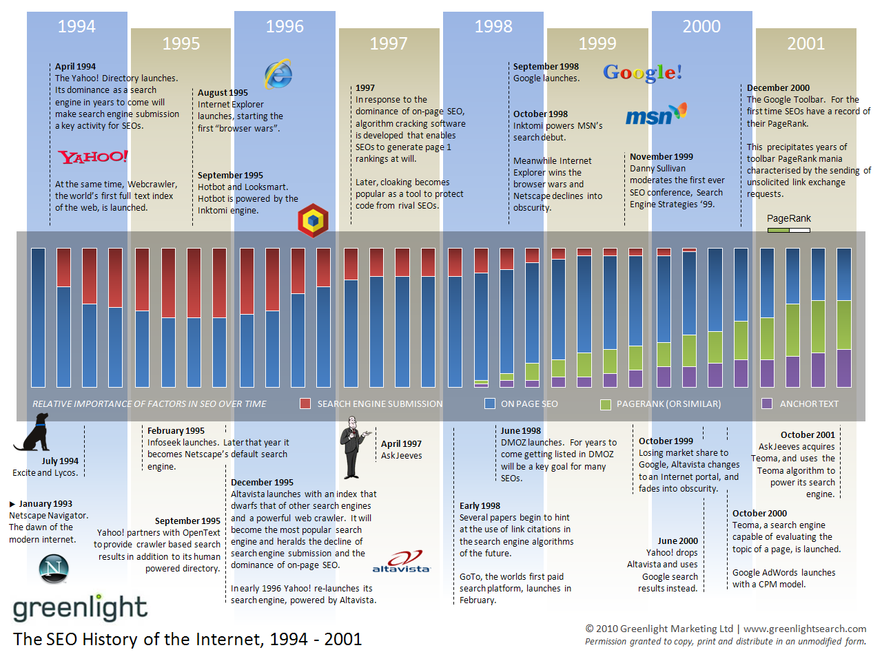 The history of SEO (part I)