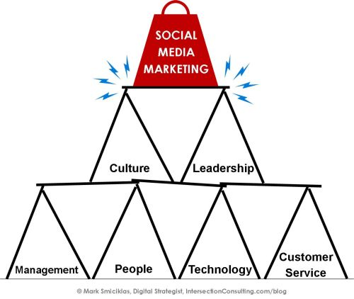 Culture leadership social media marketing